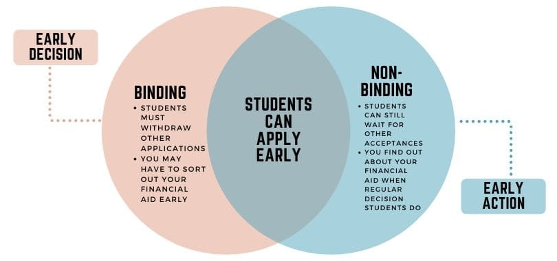 Early decision and early action venn diagram.