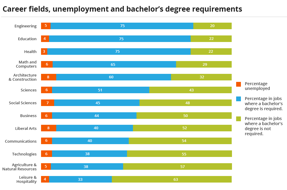 Chart showing different careers and their unemployment rates and college degree requirements.
