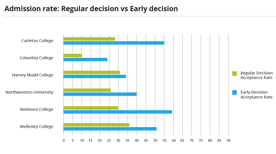Chart shows the differences at a number of colleges and universities in admission rate for students that apply regular decision versus those who apply early decision.