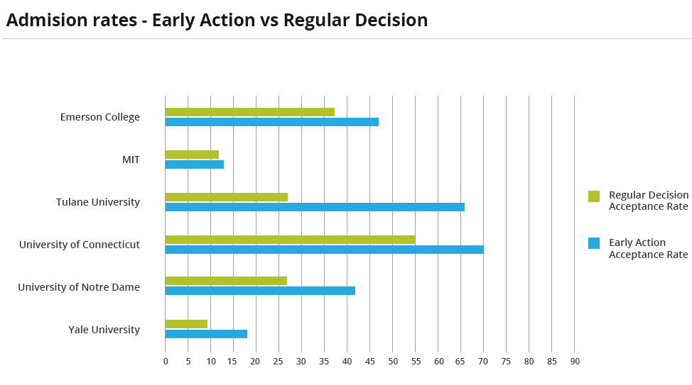 Chart showing the difference in admission rate at various colleges depending on if the student applied early action or regular decision.