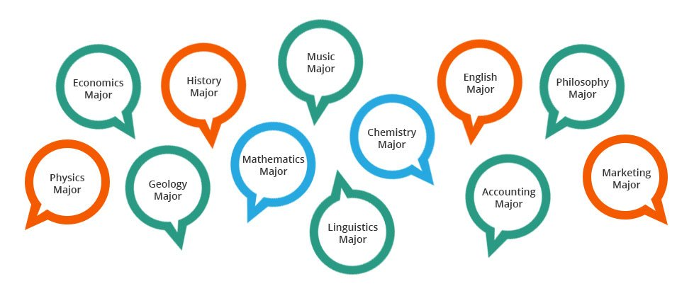 A small selection of potential college major -- from engineering to literature