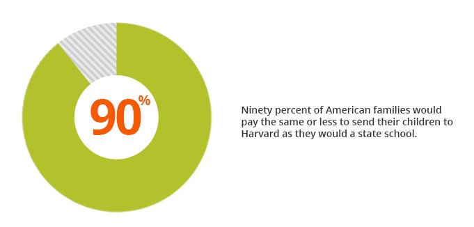 Harvard's net price is generally much lower than its sticker price, which means that for 90% of American families, it would actually cost less than a state school.