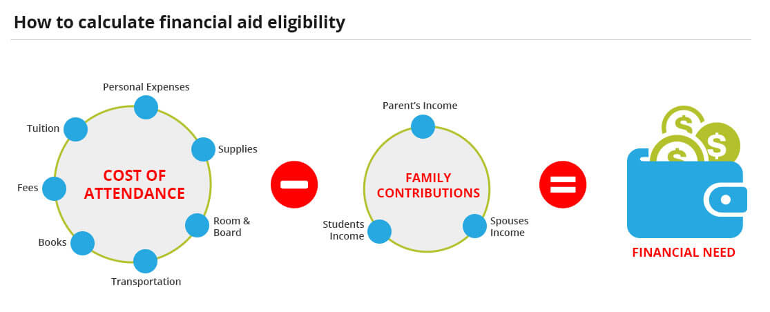 Financial need is equal to Total Csot minus Estimated Family Contribution (EFC). How does the FAFSA work?