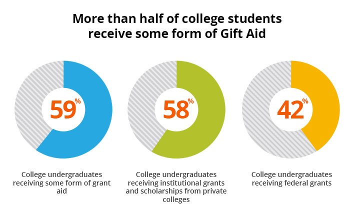 Charts showing that more than 50% of college students receive some form of gift aid, including federal and institutional grants and scholarships