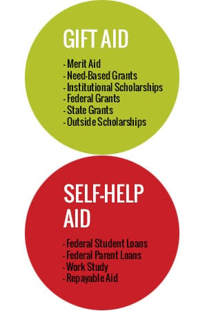 """Diagram shows that Gift Aid is """"free money"""" for college--scholarships and grants. Self-help aid includes federal loans, work study, and other repayable financial aid."""