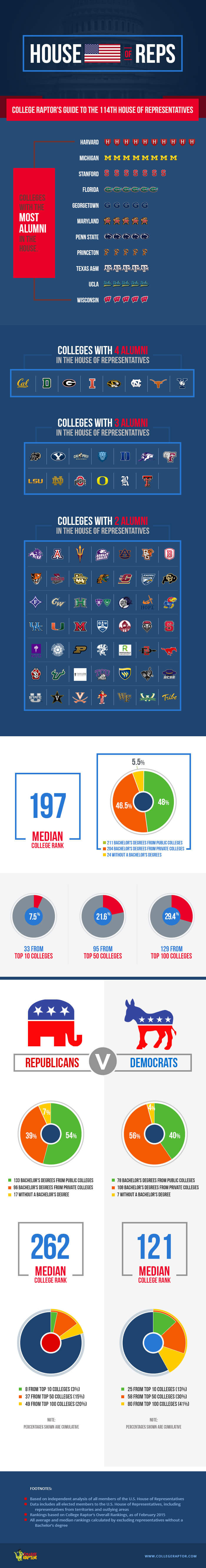 Infographic showing various statistics about the colleges attended by members of the 114th U.S. House of Representatives.