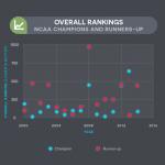 NCAA Men's Basketball Tournament College Enrollment Trends
