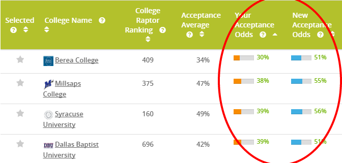 """Screenshot of the College Raptor results in """"What-If"""" mode that lets users compare potential scenarios based on test scores"""