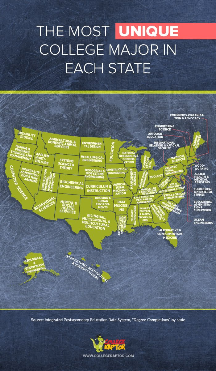 Most Unique Majors by State from College Raptor