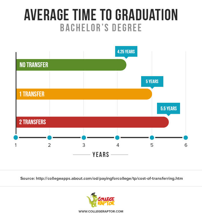 A bar graph showing the average time it takes to graduate if a student transferred.