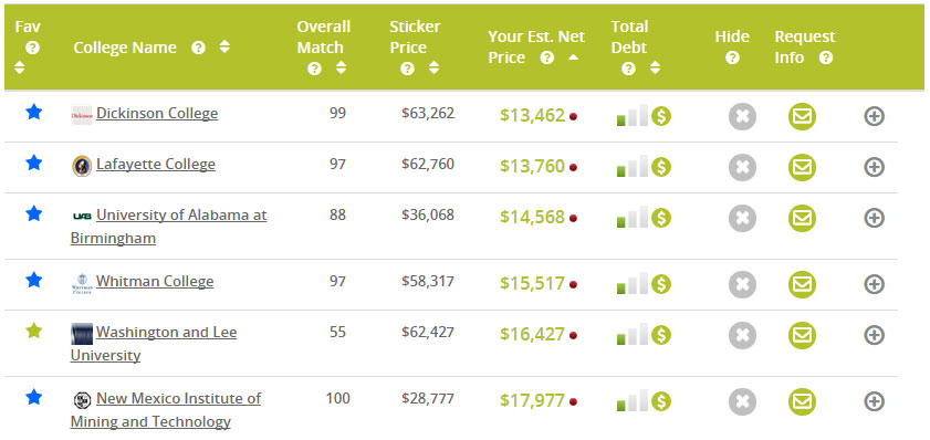 """College Raptor results screen shows that many colleges can cost way less than their """"sticker"""" price."""