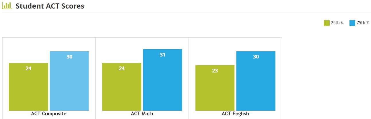 Here's a graph of student ACT score from UC Davis