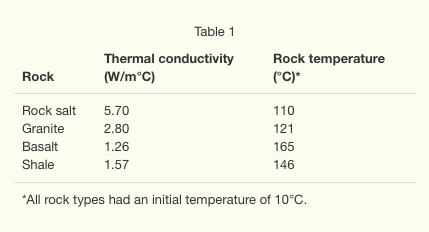 ACT science section - example of a table