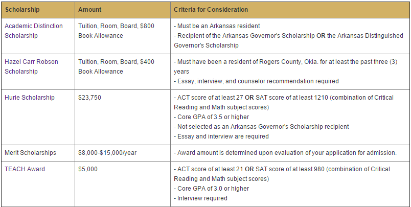 Table showing some of the merit scholarships at the University of the Ozarks based on a student's SAT score.