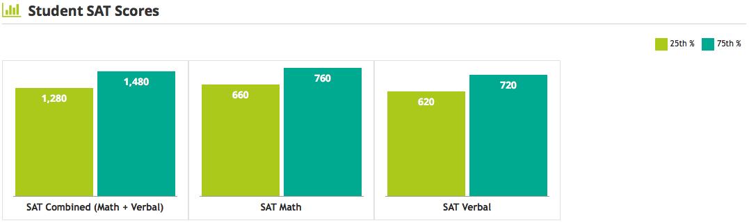 USC SAT scores