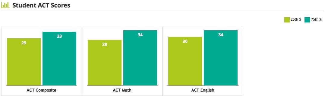 USC ACT scores