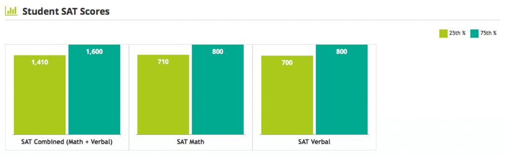 Harvard SAT -- average scores