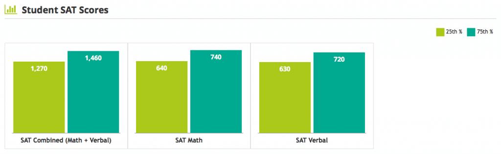 Boston College SAT scores
