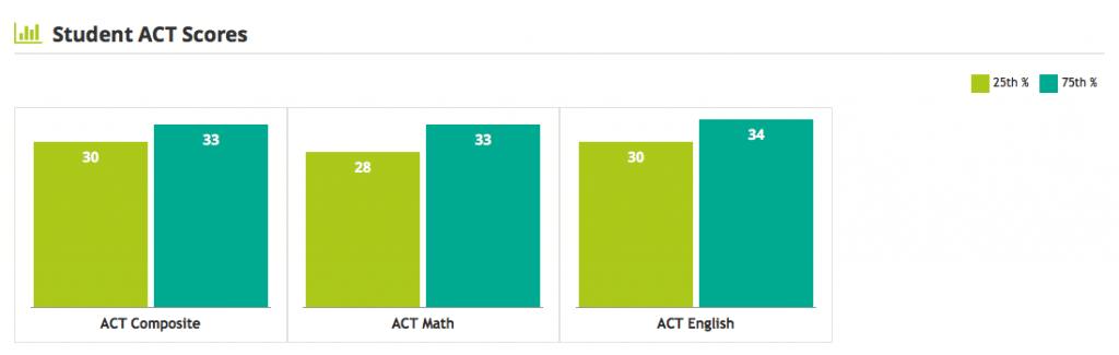 Boston College ACT scores