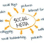 Social Media illustration in circular chart.