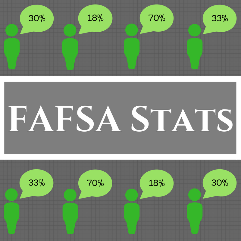 """Overlay text """"FAFSA STATS"""" against a grey background with a human cartoon that has a percentage in their head bubble."""