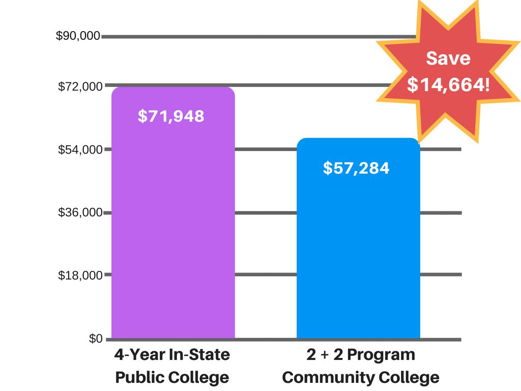 How to pay for college: prices can change based on what institution you go to