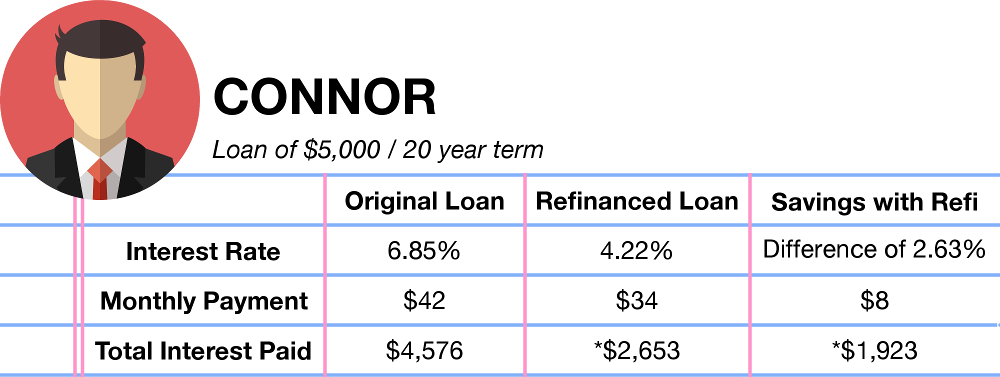 Student Loan Refinance and Consolidation - Connor