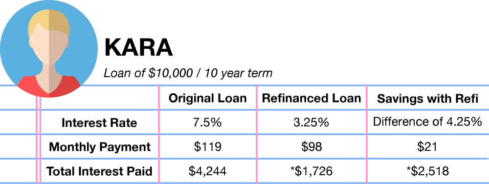 Interest rates play a big role when you decide to consolidate and refinance student loans - Kara
