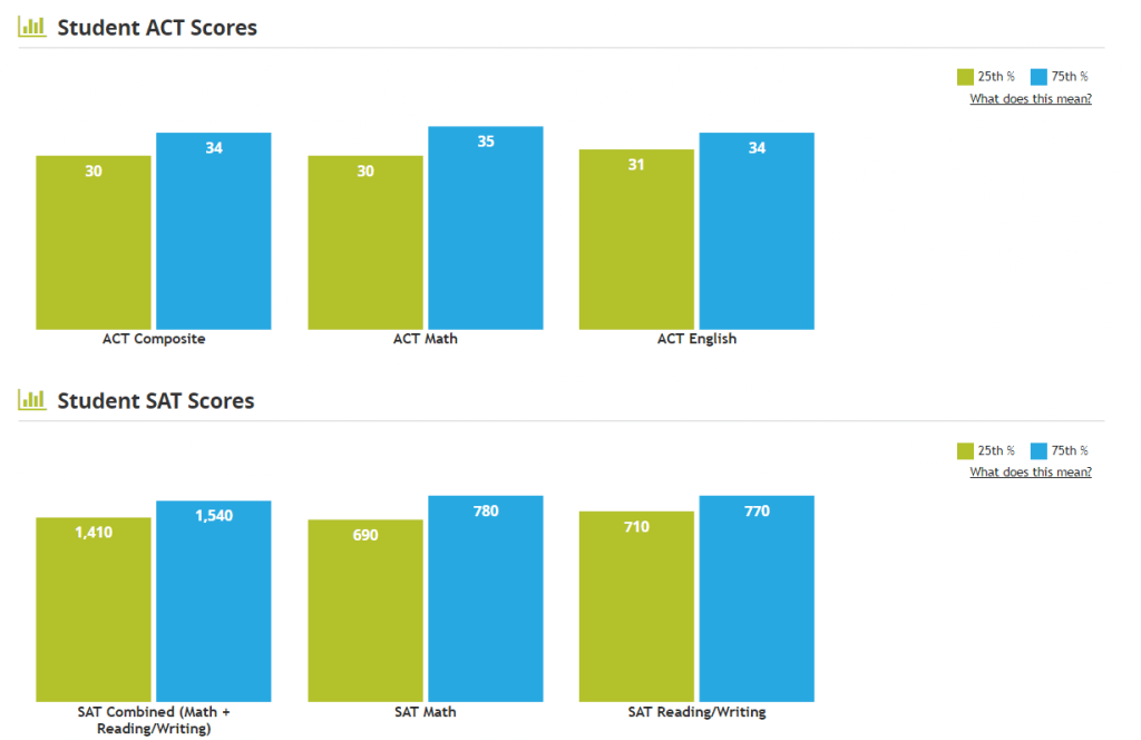 average SAT and ACT scores for Swarthmore