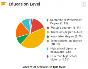 Education level pie chart for HR Specialists