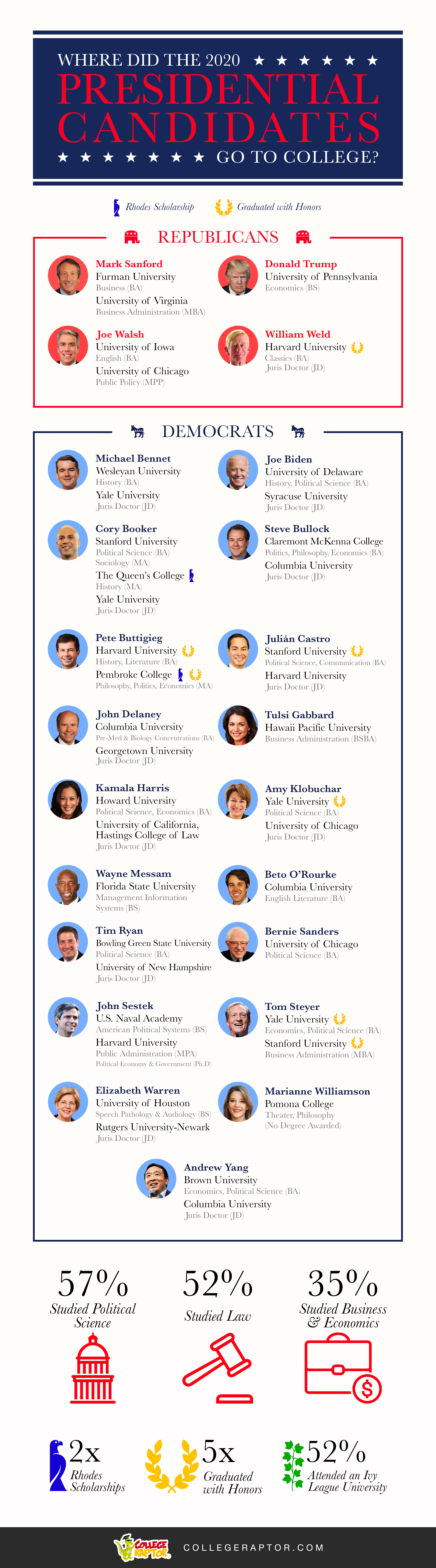 An infographic detailing where the 2020 presidential candidates went to college