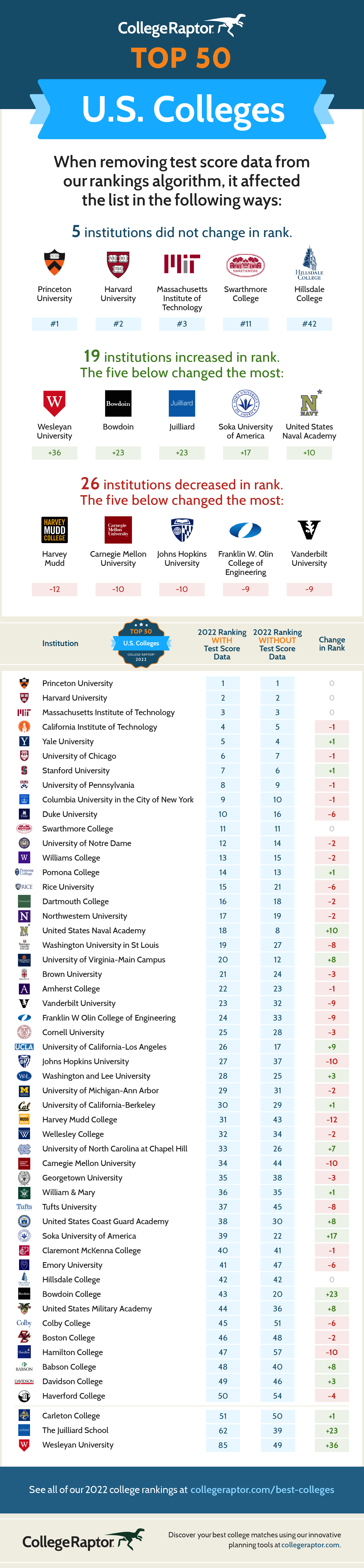 An infographic detailing the Top 50 Best Colleges in the US when test scores are and are not considered.